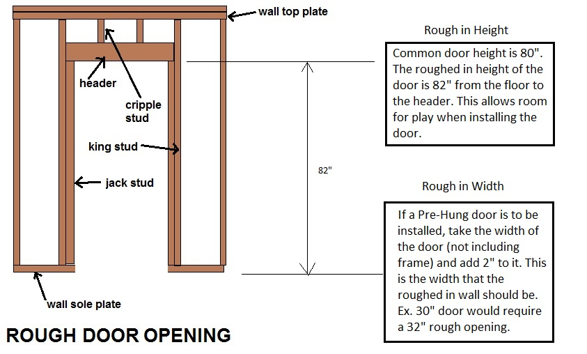 How To Frame For Basement Doors (and other basement door ideas)